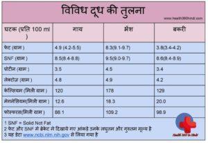 Comparison of milk in Hindi